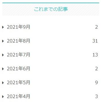 当ブログの月間執筆数