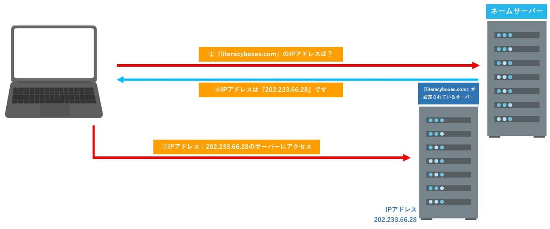 ネームサーバーの仕組み簡単図解