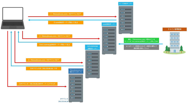 ネームサーバーの仕組み詳細図解
