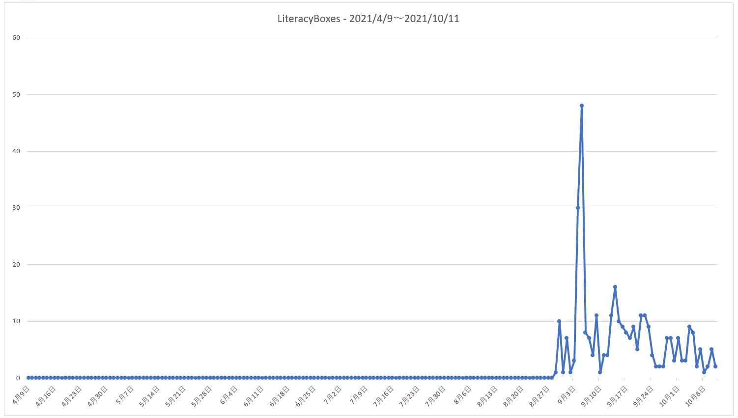 Twitterからのアクセス推移-2021/4/9~2021/10/11